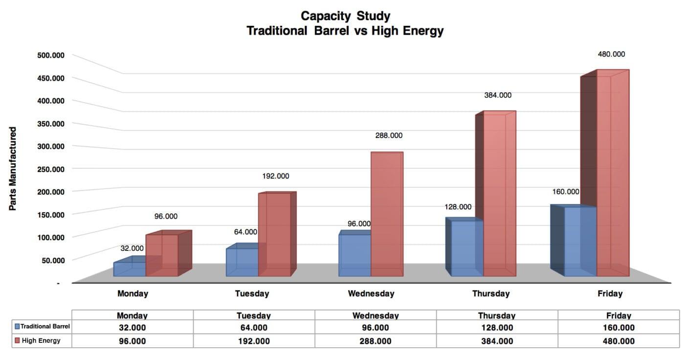 Capacity Study Traditional vs High Energy Finishing